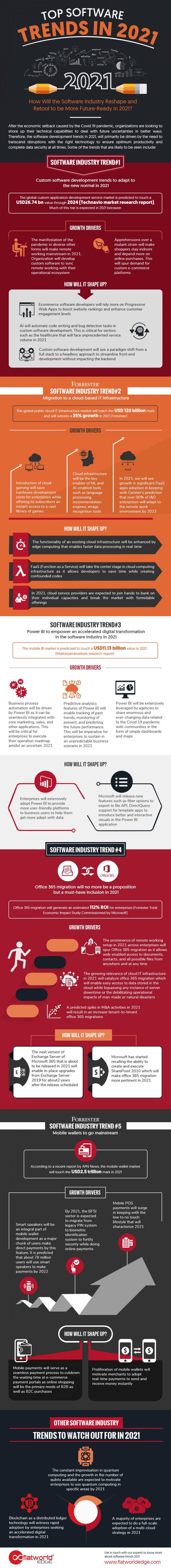 Top Software Trends in 2021